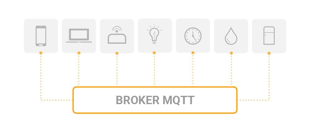 MQTT--Broker-info