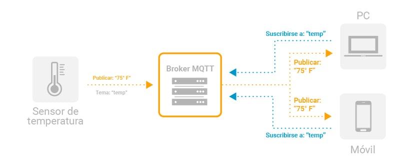 MQTT--Diagram