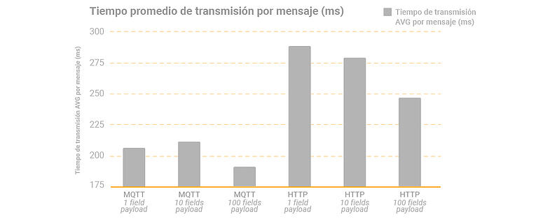 MQTT--Grafica