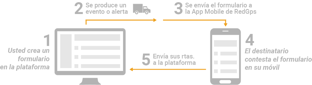 OnCheck - Process
