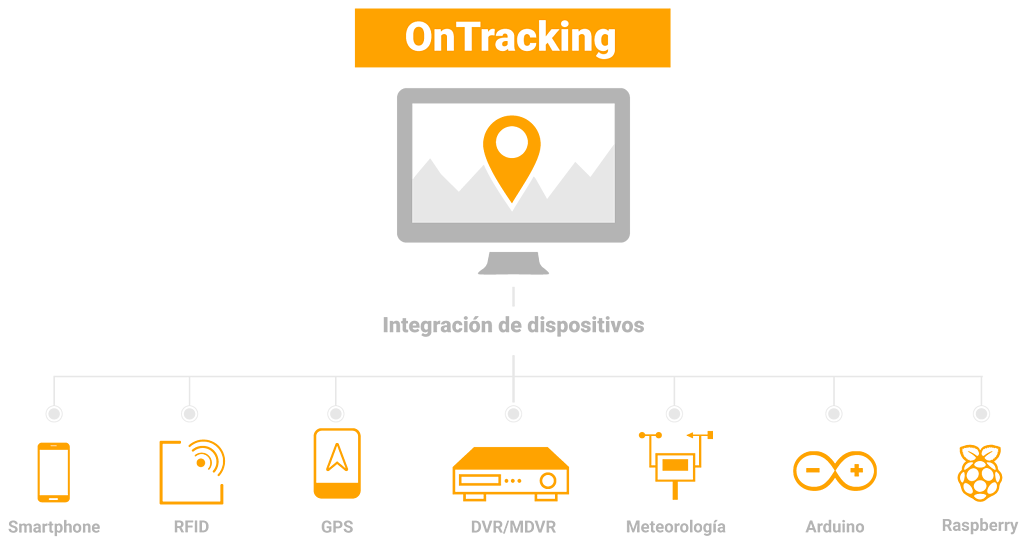 OnTracking---dispositivos