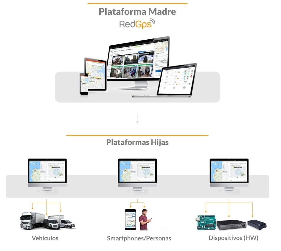 Plataforma-Madre---infografía