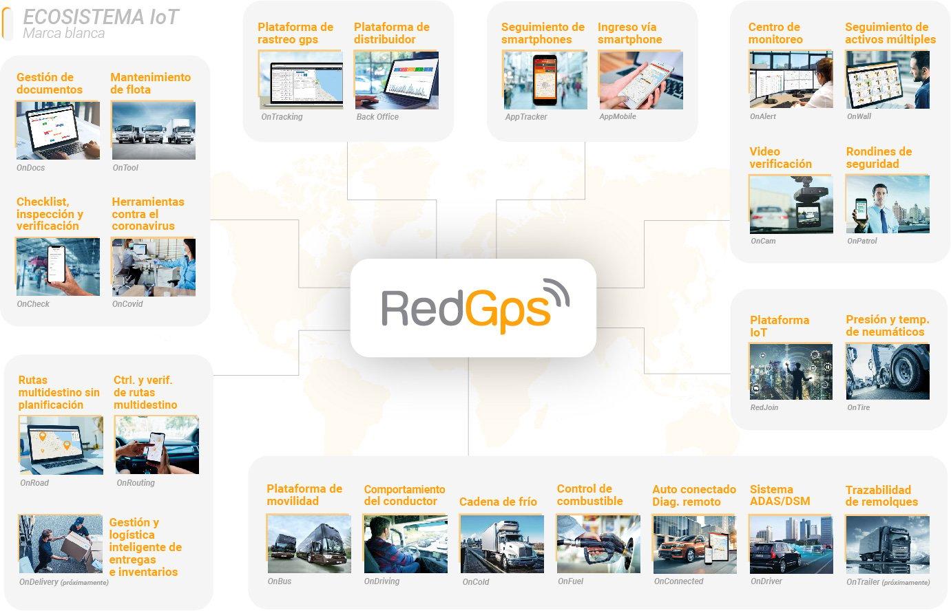 RedGps - Plataforma Gps - Ecosistema IoT- Prox