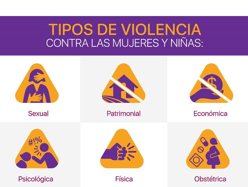 Tipos de violencia contra la mujer
